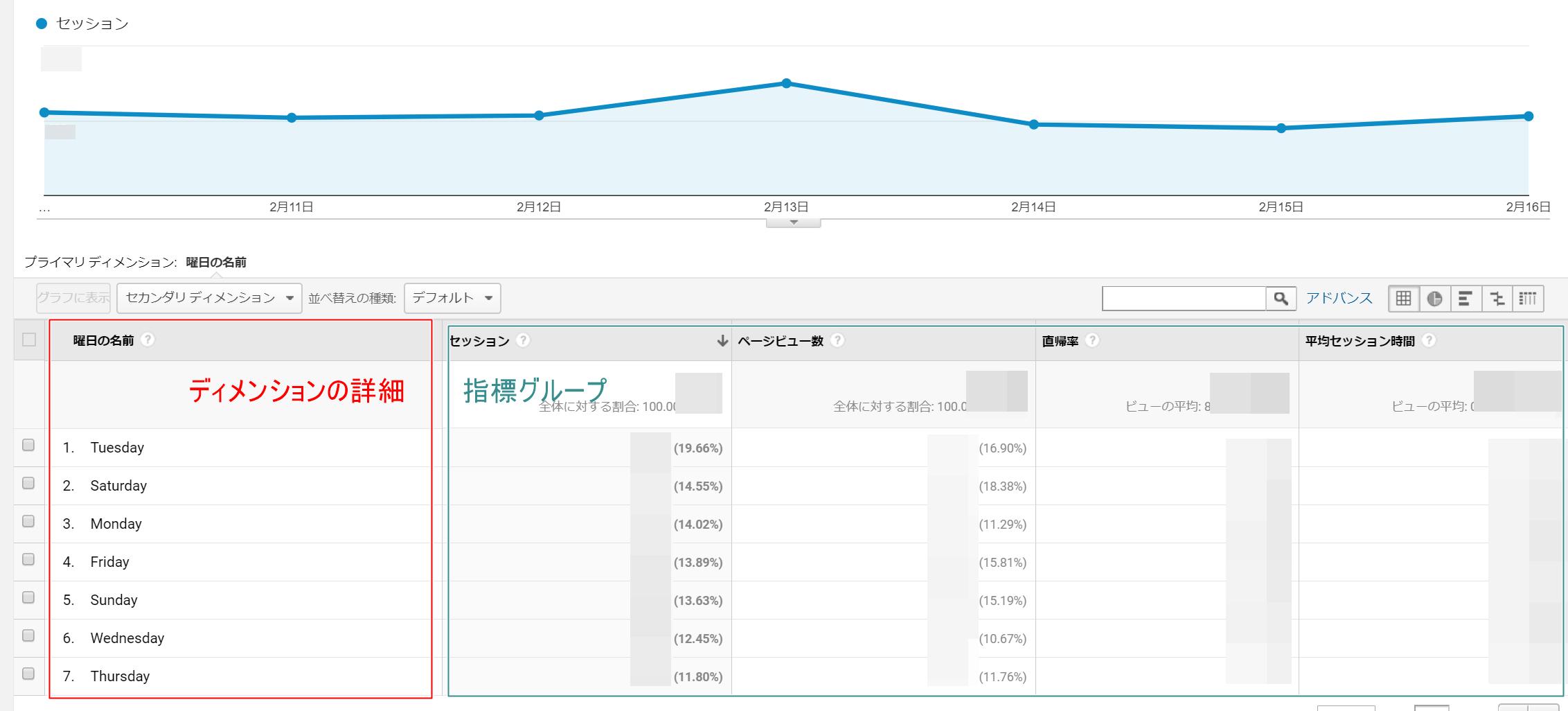 Googleアナリティクス解析画面